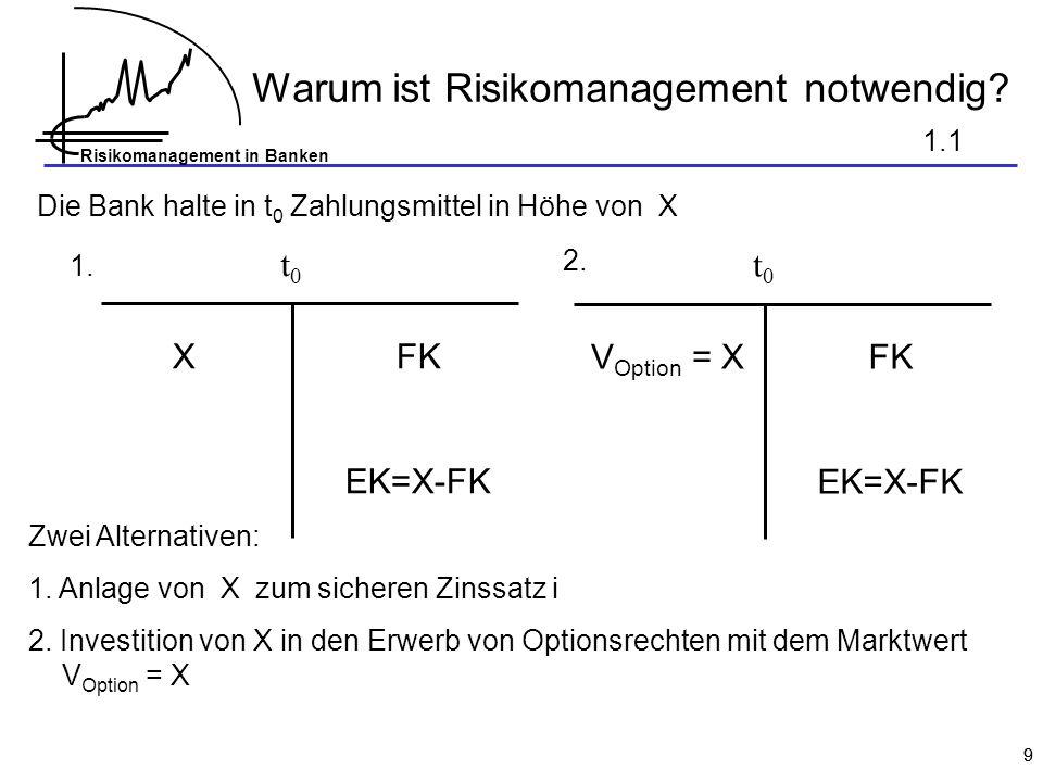 Risikomanagement in Banken 99 Warum ist Risikomanagement notwendig? Die Bank halte in t 0 Zahlungsmittel in Höhe von X XFK EK=X-FK t0t0 Zwei Alternati