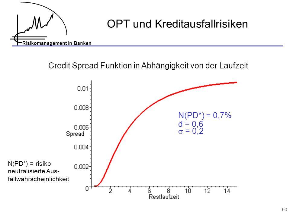 Risikomanagement in Banken 90 Credit Spread Funktion in Abhängigkeit von der Laufzeit OPT und Kreditausfallrisiken N(PD*) = 0,7% d = 0,6 = 0,2 N(PD*)