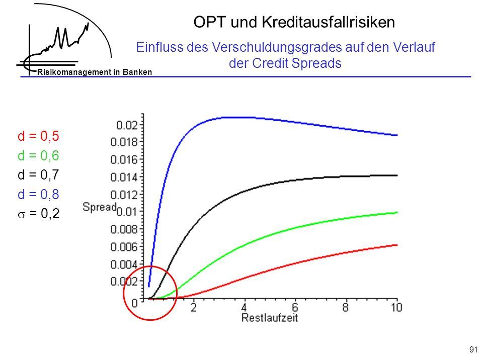 Risikomanagement in Banken 91 OPT und Kreditausfallrisiken Einfluss des Verschuldungsgrades auf den Verlauf der Credit Spreads d = 0,5 d = 0,6 d = 0,7 d = 0,8 = 0,2