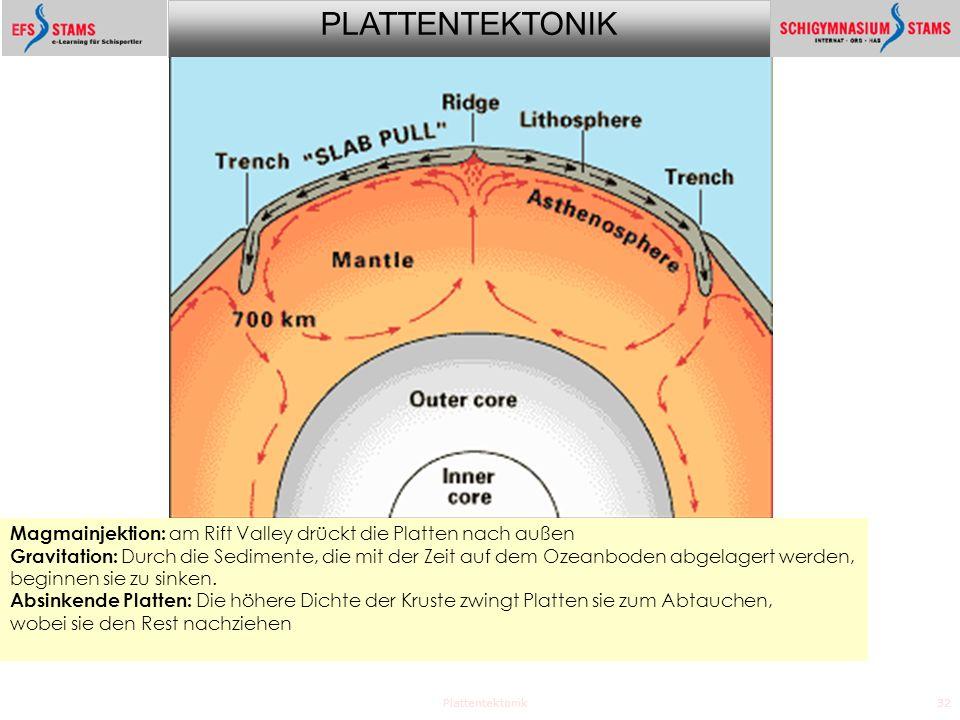 PLATTENTEKTONIK Plattentektonik32 Magmainjektion: am Rift Valley drückt die Platten nach außen Gravitation: Durch die Sedimente, die mit der Zeit auf dem Ozeanboden abgelagert werden, beginnen sie zu sinken.