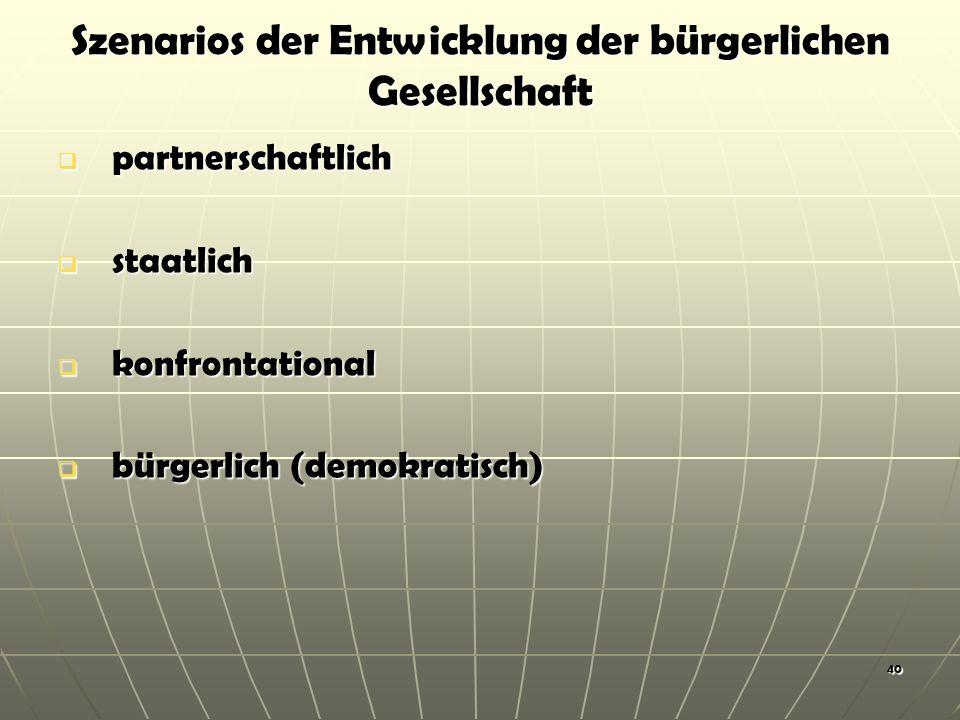 Szenarios der Entwicklung der bürgerlichen Gesellschaft partnerschaftlich partnerschaftlich staatlich staatlich konfrontational konfrontational bürgerlich (demokratisch) bürgerlich (demokratisch) 40