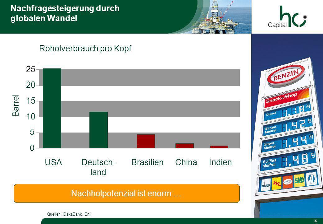 4 Nachfragesteigerung durch globalen Wandel 0 5 10 15 20 25 Deutsch- land BrasilienChinaIndienUSA Rohölverbrauch pro Kopf Barrel Nachholpotenzial ist enorm … Quellen: DekaBank, Eni