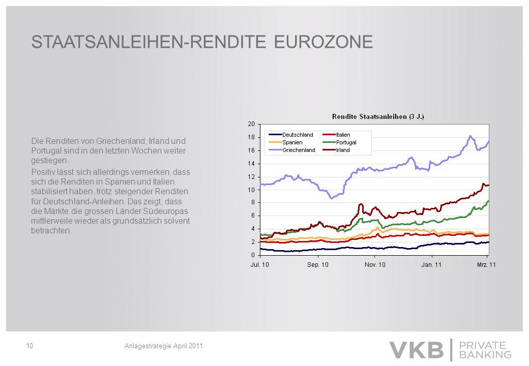 Anlagestrategie April 201110 STAATSANLEIHEN-RENDITE EUROZONE Die Renditen von Griechenland, Irland und Portugal sind in den letzten Wochen weiter gest