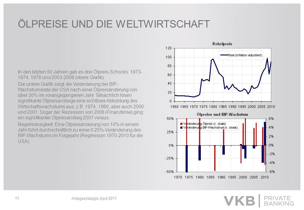 Anlagestrategie April 201111 ÖLPREISE UND DIE WELTWIRTSCHAFT In den letzten 50 Jahren gab es drei Ölpreis-Schocks: 1973- 1974, 1978 und 2003-2008 (obe