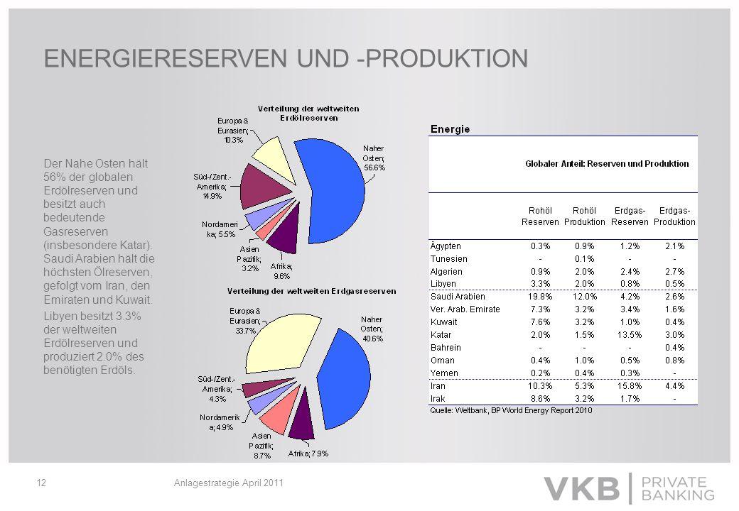 Anlagestrategie April 201112 ENERGIERESERVEN UND -PRODUKTION Der Nahe Osten hält 56% der globalen Erdölreserven und besitzt auch bedeutende Gasreserve