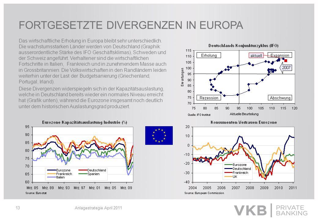 Anlagestrategie April 201113 FORTGESETZTE DIVERGENZEN IN EUROPA Das wirtschaftliche Erholung in Europa bleibt sehr unterschiedlich. Die wachstumsstark