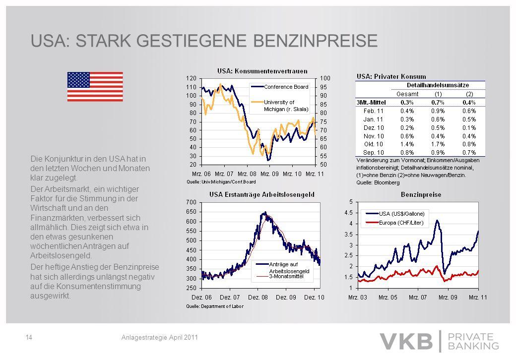 Anlagestrategie April 201114 USA: STARK GESTIEGENE BENZINPREISE Die Konjunktur in den USA hat in den letzten Wochen und Monaten klar zugelegt. Der Arb