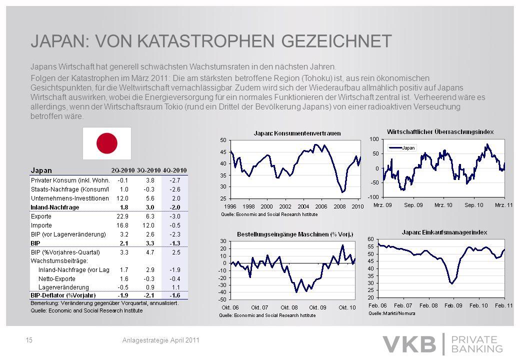 Anlagestrategie April 201115 JAPAN: VON KATASTROPHEN GEZEICHNET Japans Wirtschaft hat generell schwächsten Wachstumsraten in den nächsten Jahren. Folg