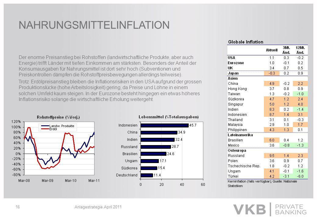 Anlagestrategie April 201116 NAHRUNGSMITTELINFLATION Der enorme Preisanstieg bei Rohstoffen (landwirtschaftliche Produkte, aber auch Energie) trifft L