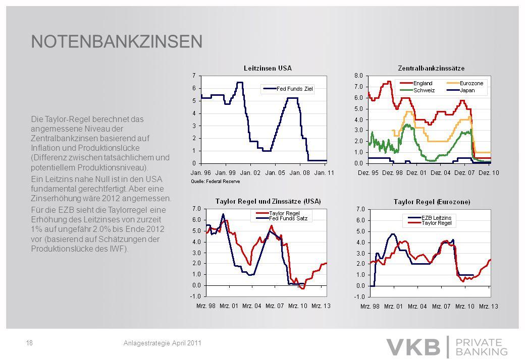 Anlagestrategie April 201118 NOTENBANKZINSEN Die Taylor-Regel berechnet das angemessene Niveau der Zentralbankzinsen basierend auf Inflation und Produ