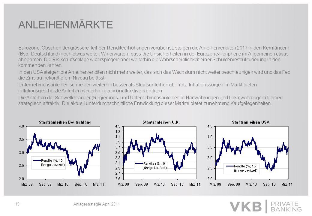 Anlagestrategie April 201119 ANLEIHENMÄRKTE Eurozone: Obschon der grössere Teil der Renditeerhöhungen vorüber ist, steigen die Anleihenrenditen 2011 i
