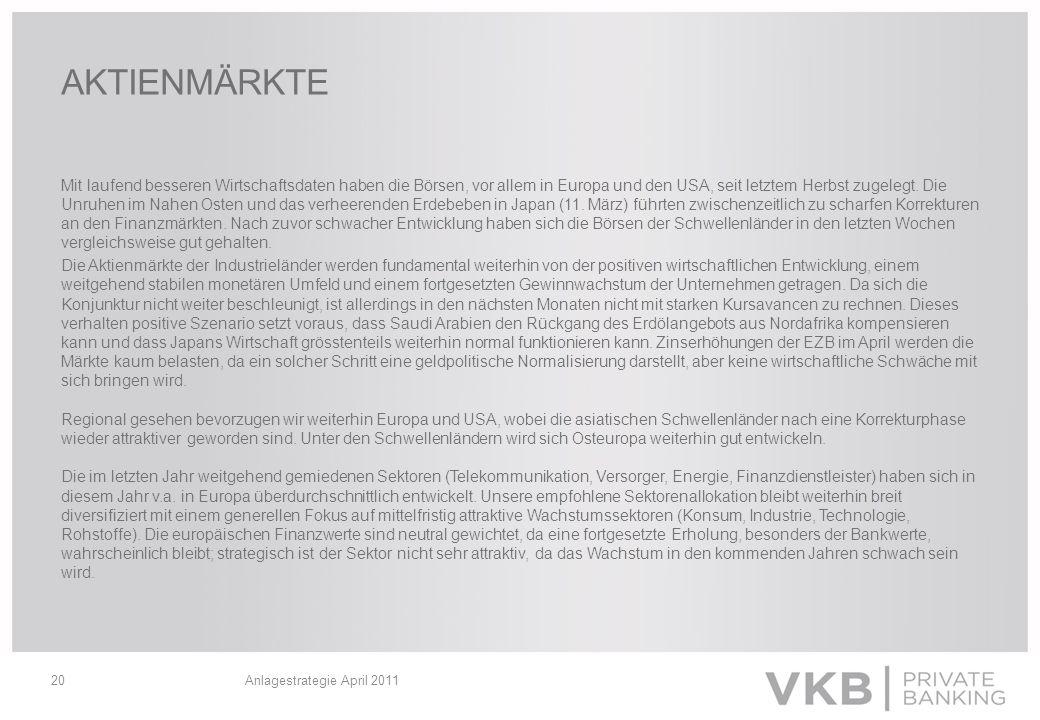 Anlagestrategie April 201120 AKTIENMÄRKTE Mit laufend besseren Wirtschaftsdaten haben die Börsen, vor allem in Europa und den USA, seit letztem Herbst