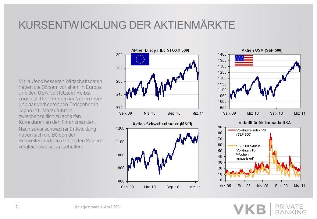 Anlagestrategie April 201121 KURSENTWICKLUNG DER AKTIENMÄRKTE Mit laufend besseren Wirtschaftsdaten haben die Börsen, vor allem in Europa und den USA,