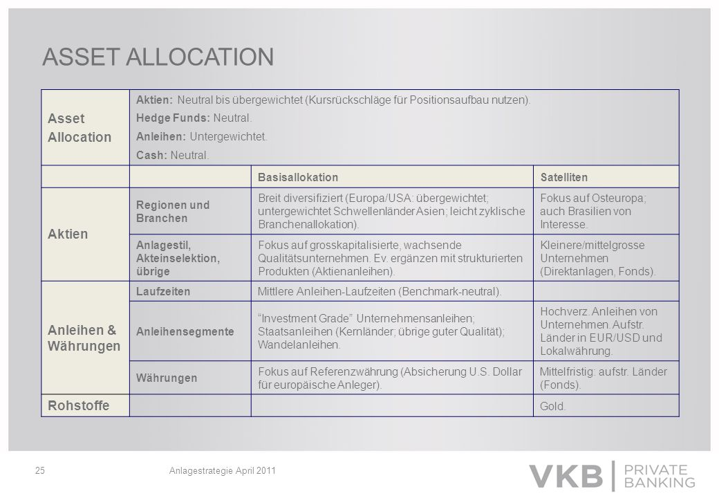 Anlagestrategie April 201125 Asset Allocation Aktien: Neutral bis übergewichtet (Kursrückschläge für Positionsaufbau nutzen). Hedge Funds: Neutral. An