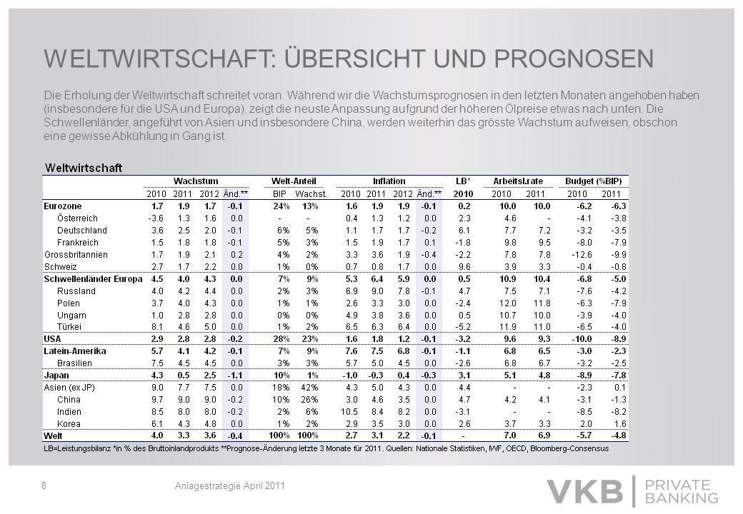 Anlagestrategie April 201119 ANLEIHENMÄRKTE Eurozone: Obschon der grössere Teil der Renditeerhöhungen vorüber ist, steigen die Anleihenrenditen 2011 in den Kernländern (Bsp.