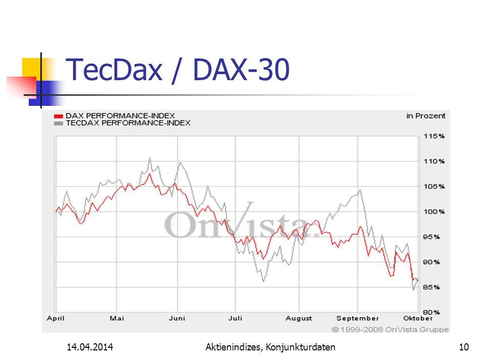 14.04.2014Aktienindizes, Konjunkturdaten TecDax / DAX-30 10