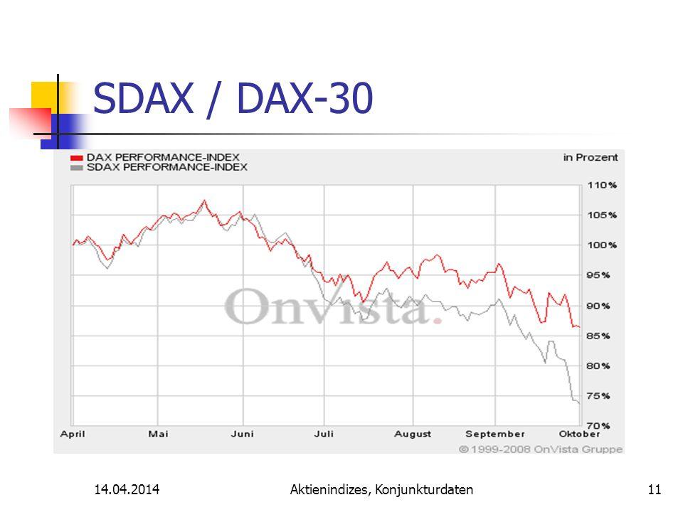 14.04.2014Aktienindizes, Konjunkturdaten SDAX / DAX-30 11