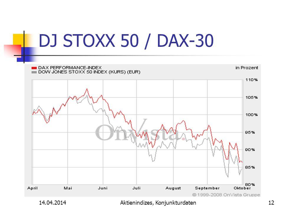 14.04.2014Aktienindizes, Konjunkturdaten DJ STOXX 50 / DAX-30 12