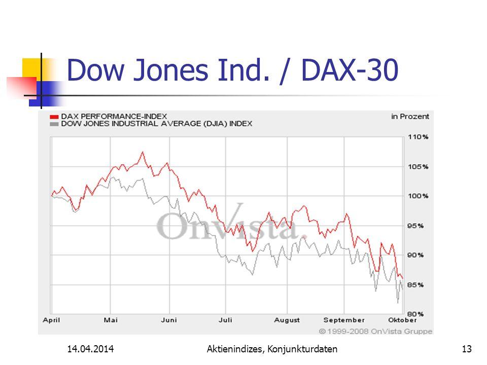 14.04.2014Aktienindizes, Konjunkturdaten Dow Jones Ind. / DAX-30 13