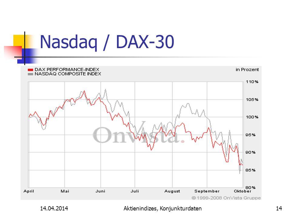14.04.2014Aktienindizes, Konjunkturdaten Nasdaq / DAX-30 14