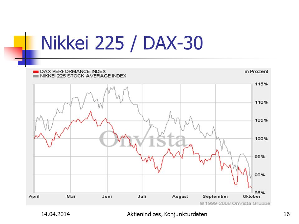 14.04.2014Aktienindizes, Konjunkturdaten Nikkei 225 / DAX-30 16