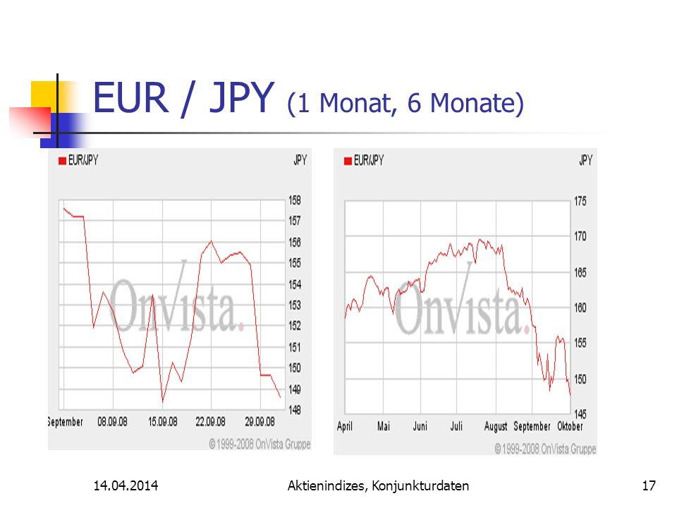 14.04.2014Aktienindizes, Konjunkturdaten EUR / JPY (1 Monat, 6 Monate) 17