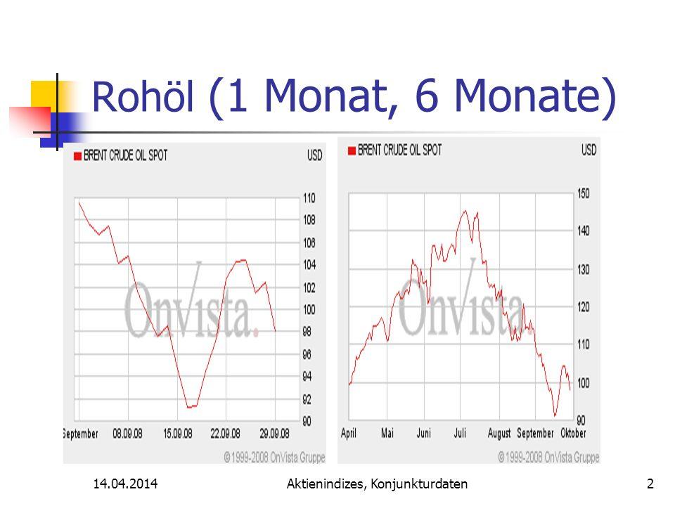 Aktienindizes, Konjunkturdaten Rohöl (1 Monat, 6 Monate) 14.04.20142