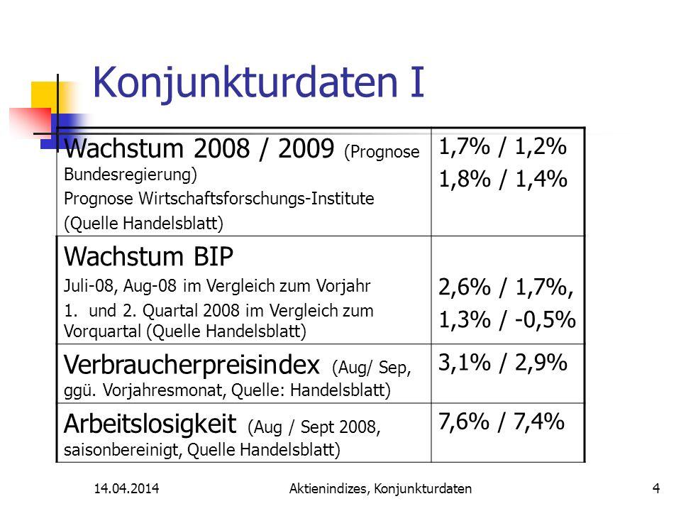 14.04.2014Aktienindizes, Konjunkturdaten Konjunkturdaten I Wachstum 2008 / 2009 (Prognose Bundesregierung) Prognose Wirtschaftsforschungs-Institute (Quelle Handelsblatt) 1,7% / 1,2% 1,8% / 1,4% Wachstum BIP Juli-08, Aug-08 im Vergleich zum Vorjahr 1.