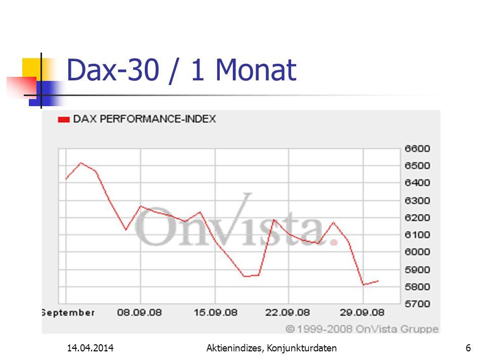 14.04.2014Aktienindizes, Konjunkturdaten Dax-30 / 6 Monate 7