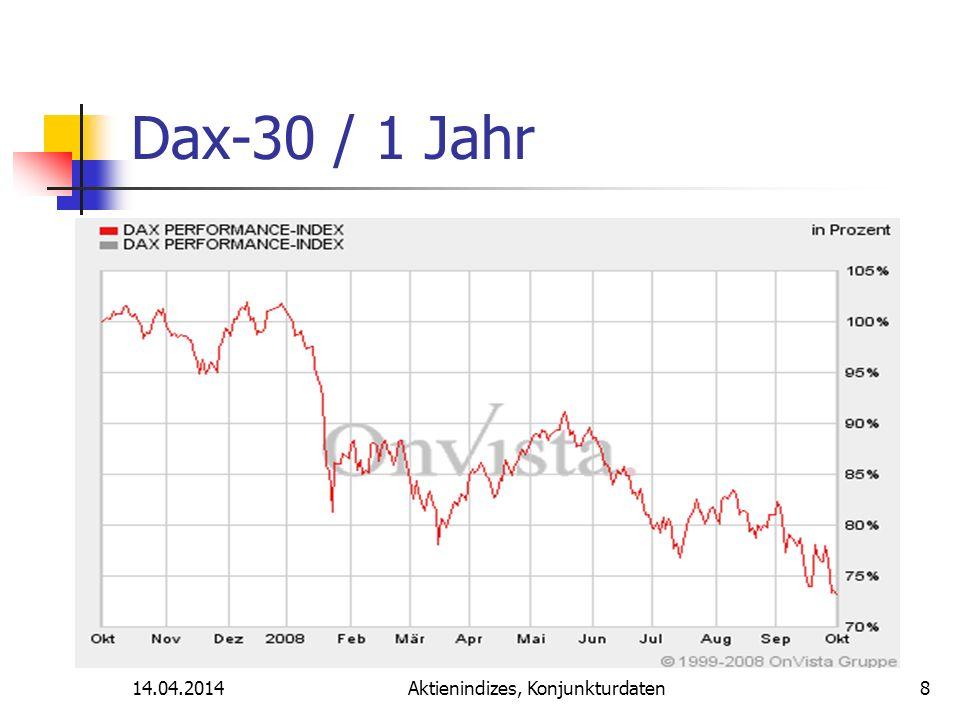 14.04.2014Aktienindizes, Konjunkturdaten Dax-30 / 1 Jahr 8