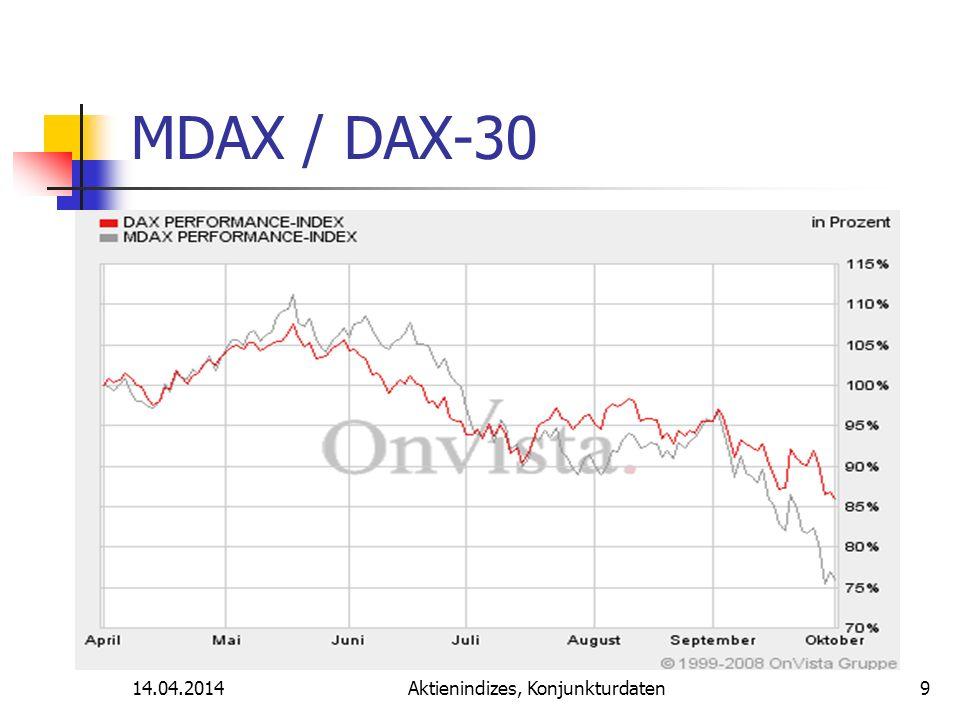 14.04.2014Aktienindizes, Konjunkturdaten MDAX / DAX-30 9