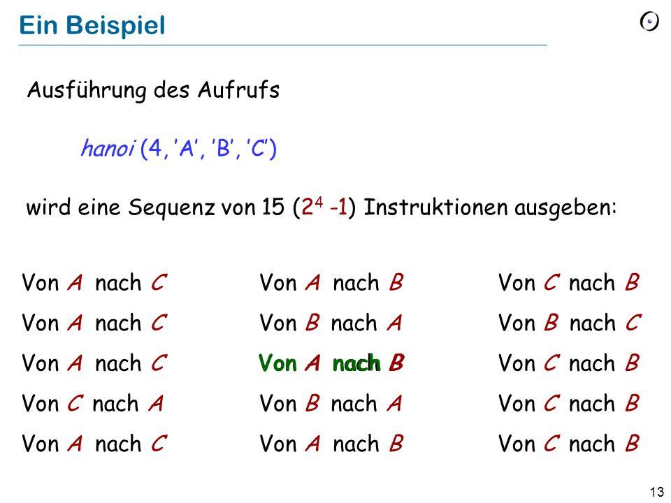 13 Ein Beispiel Ausführung des Aufrufs hanoi (4, A, B, C) wird eine Sequenz von 15 (2 4 -1) Instruktionen ausgeben: Von A nach CVon A nach BVon C nach B Von A nach CVon B nach AVon B nach C Von A nach C Von A nach B Von C nach B Von C nach AVon B nach AVon C nach B Von A nach CVon A nach BVon C nach B Von A nach B