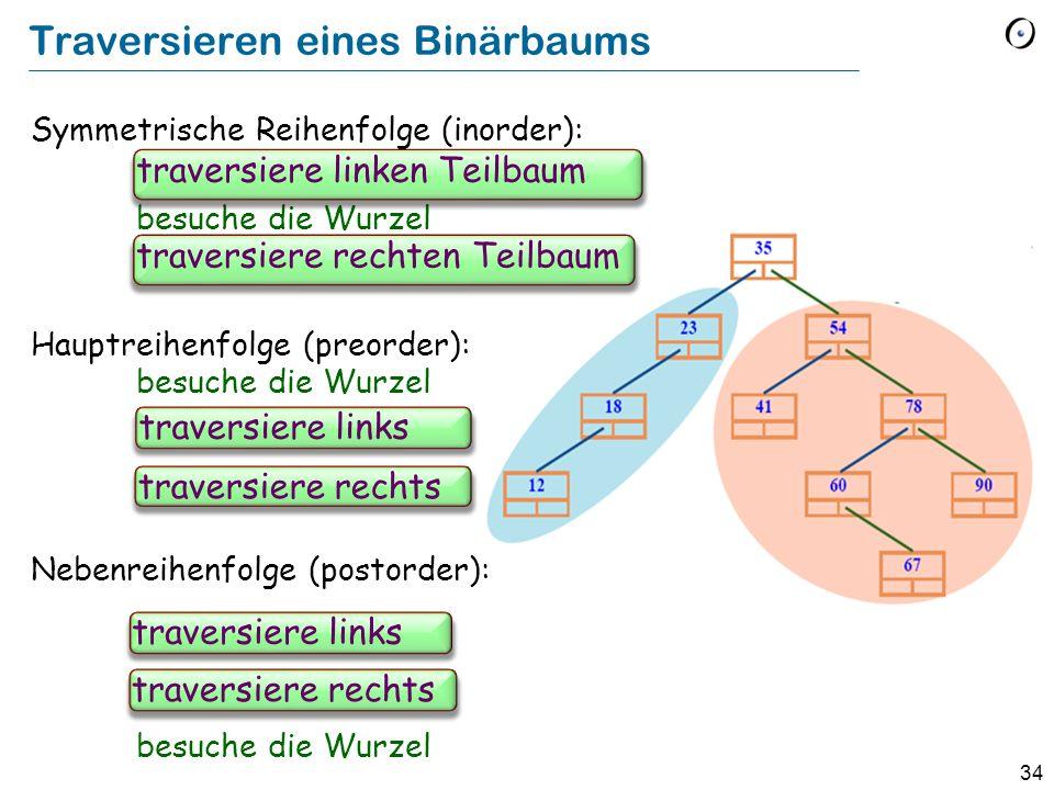34 Traversieren eines Binärbaums Symmetrische Reihenfolge (inorder): traverse left subtree besuche die Wurzel traverse right subtree Hauptreihenfolge (preorder): besuche die Wurzel Nebenreihenfolge (postorder): besuche die Wurzel traversiere linken Teilbaum traversiere links traversiere rechts traversiere rechten Teilbaum traversiere links traversiere rechts