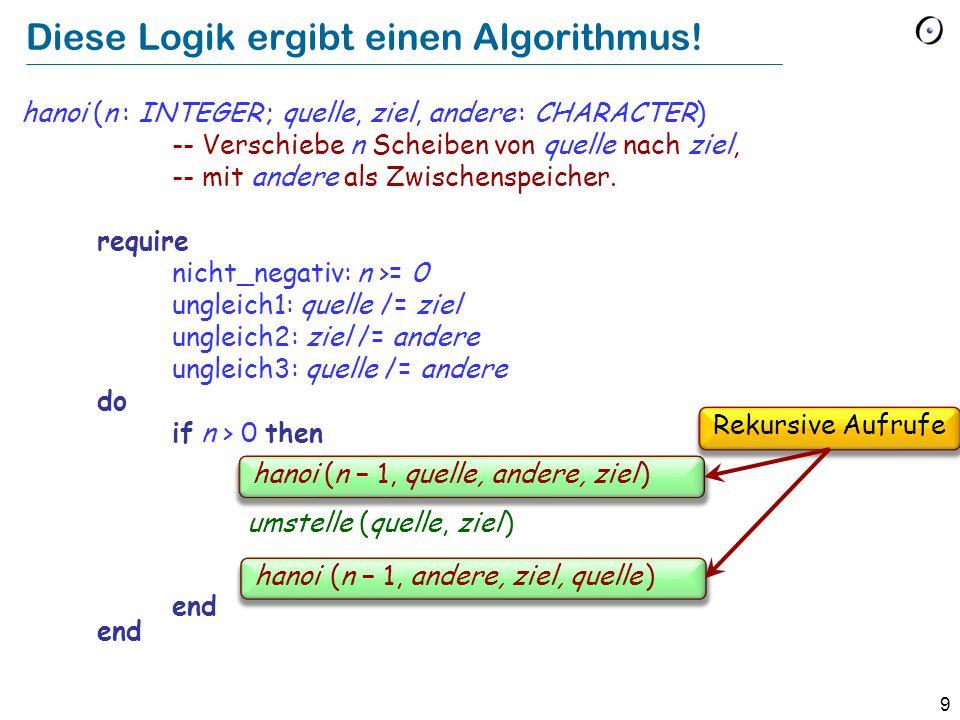9 Diese Logik ergibt einen Algorithmus! hanoi (n : INTEGER ; quelle, ziel, andere : CHARACTER) -- Verschiebe n Scheiben von quelle nach ziel, -- mit a