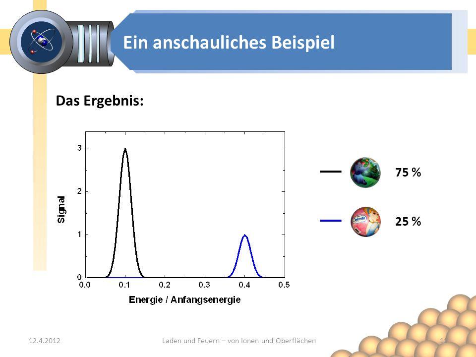 Ein anschauliches Beispiel Das Ergebnis: 12.4.201211Laden und Feuern – von Ionen und Oberflächen 75 % 25 %