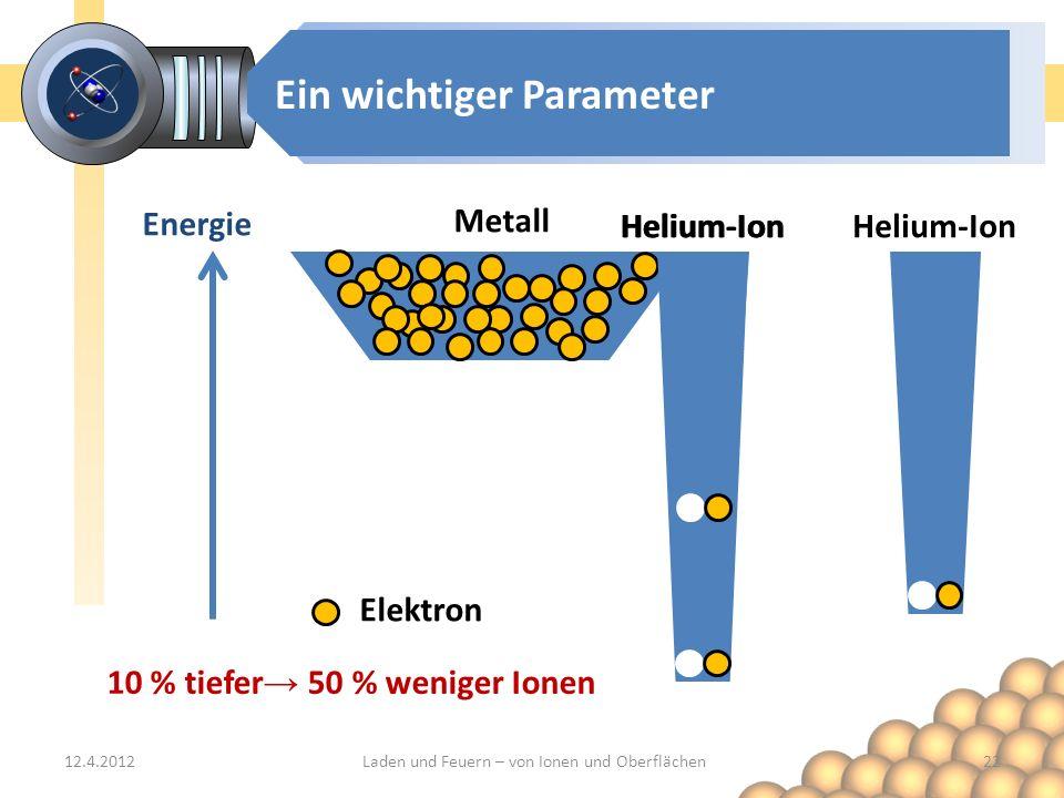 Helium-Ion Ein wichtiger Parameter Energie Metall Elektron 12.4.201222Laden und Feuern – von Ionen und Oberflächen Helium-Ion 10 % tiefer 50 % weniger Ionen