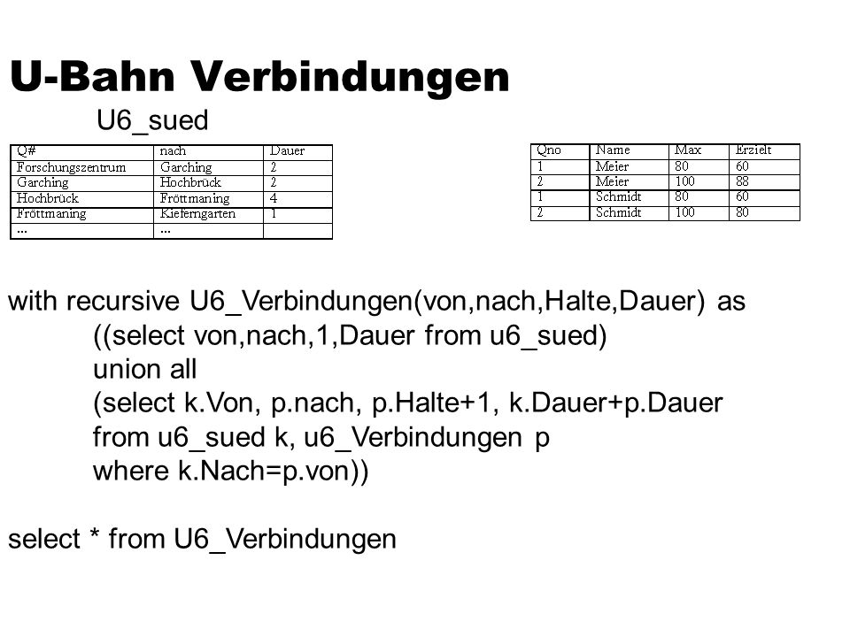 U-Bahn Verbindungen with recursive U6_Verbindungen(von,nach,Halte,Dauer) as ((select von,nach,1,Dauer from u6_sued) union all (select k.Von, p.nach, p.Halte+1, k.Dauer+p.Dauer from u6_sued k, u6_Verbindungen p where k.Nach=p.von)) select * from U6_Verbindungen U6_sued