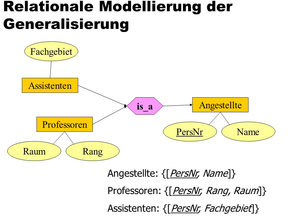 Relationale Modellierung der Generalisierung Fachgebiet Assistenten Professoren RaumRang is_a Angestellte PersNrName Angestellte: {[PersNr, Name]} Professoren: {[PersNr, Rang, Raum]} Assistenten: {[PersNr, Fachgebiet]}