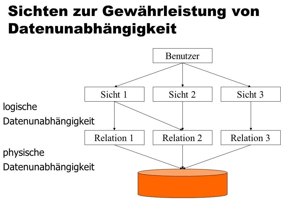 Sichten zur Gewährleistung von Datenunabhängigkeit Benutzer Sicht 1Sicht 2Sicht 3 Relation 1Relation 2Relation 3 logische Datenunabhängigkeit physische Datenunabhängigkeit