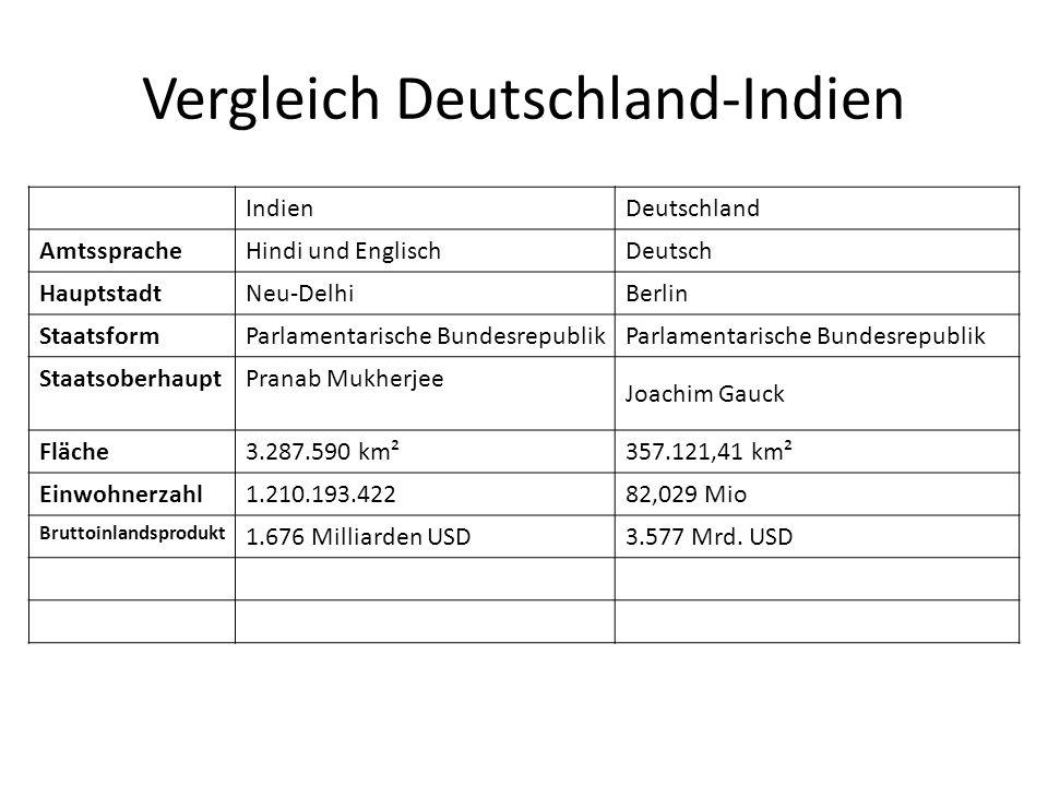 Vergleich Deutschland-Indien IndienDeutschland AmtsspracheHindi und EnglischDeutsch HauptstadtNeu-DelhiBerlin StaatsformParlamentarische Bundesrepublik StaatsoberhauptPranab Mukherjee Joachim Gauck Fläche3.287.590 km²357.121,41 km² Einwohnerzahl1.210.193.42282,029 Mio Bruttoinlandsprodukt 1.676 Milliarden USD3.577 Mrd.