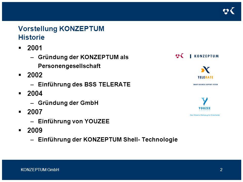 Vorstellung KONZEPTUM Historie 2001 –Gründung der KONZEPTUM als Personengesellschaft 2002 –Einführung des BSS TELERATE 2004 –Gründung der GmbH 2007 –E