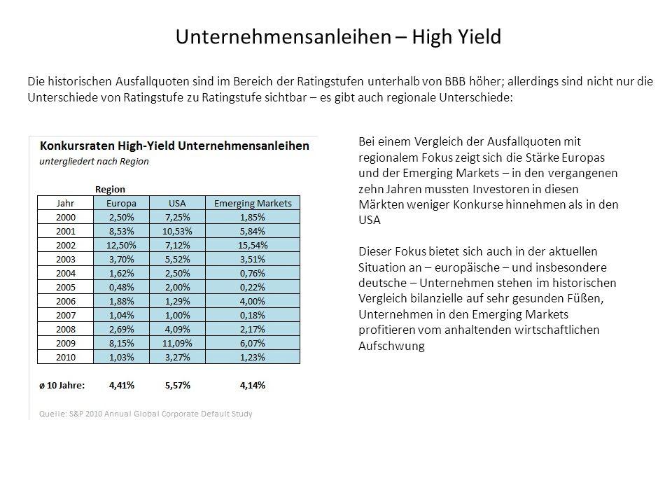Unternehmensanleihen – High Yield Die historischen Ausfallquoten sind im Bereich der Ratingstufen unterhalb von BBB höher; allerdings sind nicht nur die Unterschiede von Ratingstufe zu Ratingstufe sichtbar – es gibt auch regionale Unterschiede: Bei einem Vergleich der Ausfallquoten mit regionalem Fokus zeigt sich die Stärke Europas und der Emerging Markets – in den vergangenen zehn Jahren mussten Investoren in diesen Märkten weniger Konkurse hinnehmen als in den USA Dieser Fokus bietet sich auch in der aktuellen Situation an – europäische – und insbesondere deutsche – Unternehmen stehen im historischen Vergleich bilanzielle auf sehr gesunden Füßen, Unternehmen in den Emerging Markets profitieren vom anhaltenden wirtschaftlichen Aufschwung