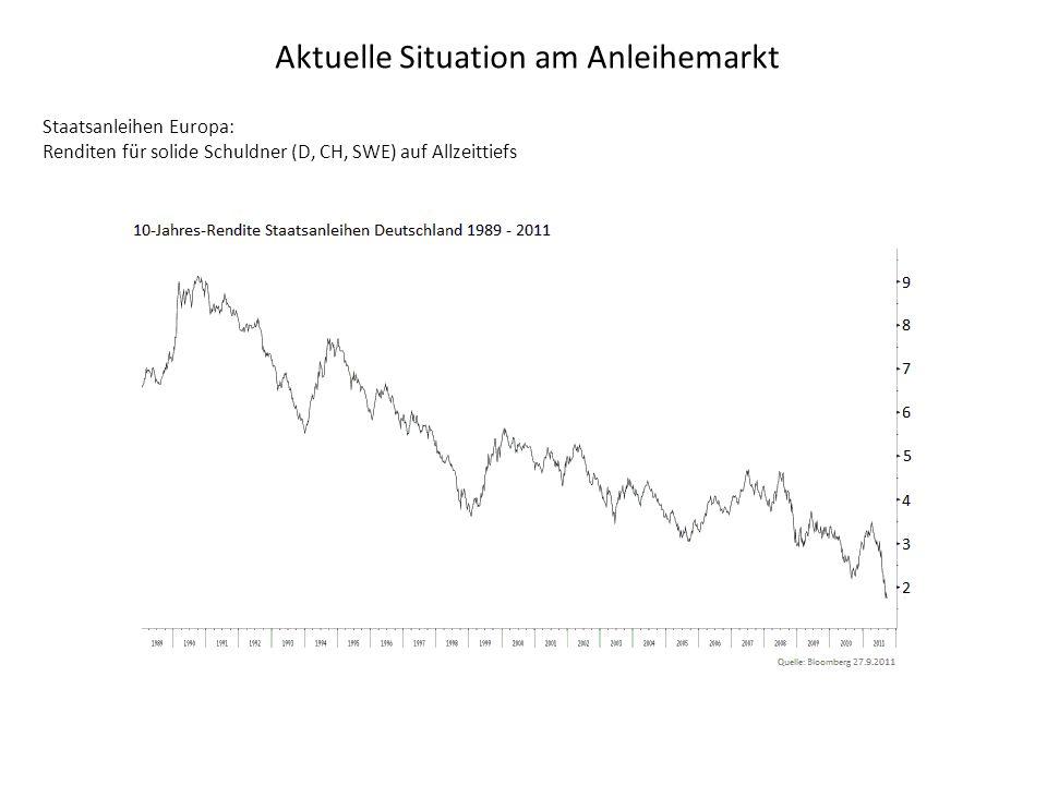 Aktuelle Situation am Anleihemarkt Staatsanleihen Europa: Renditen für solide Schuldner (D, CH, SWE) auf Allzeittiefs