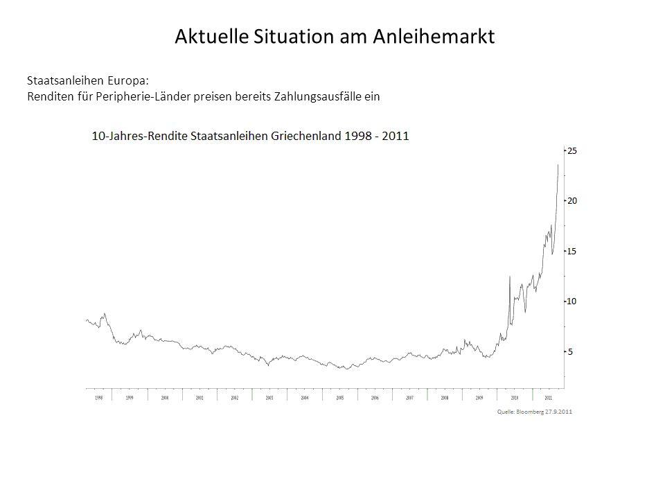 Aktuelle Situation am Anleihemarkt Staatsanleihen Europa: Renditen für Peripherie-Länder preisen bereits Zahlungsausfälle ein
