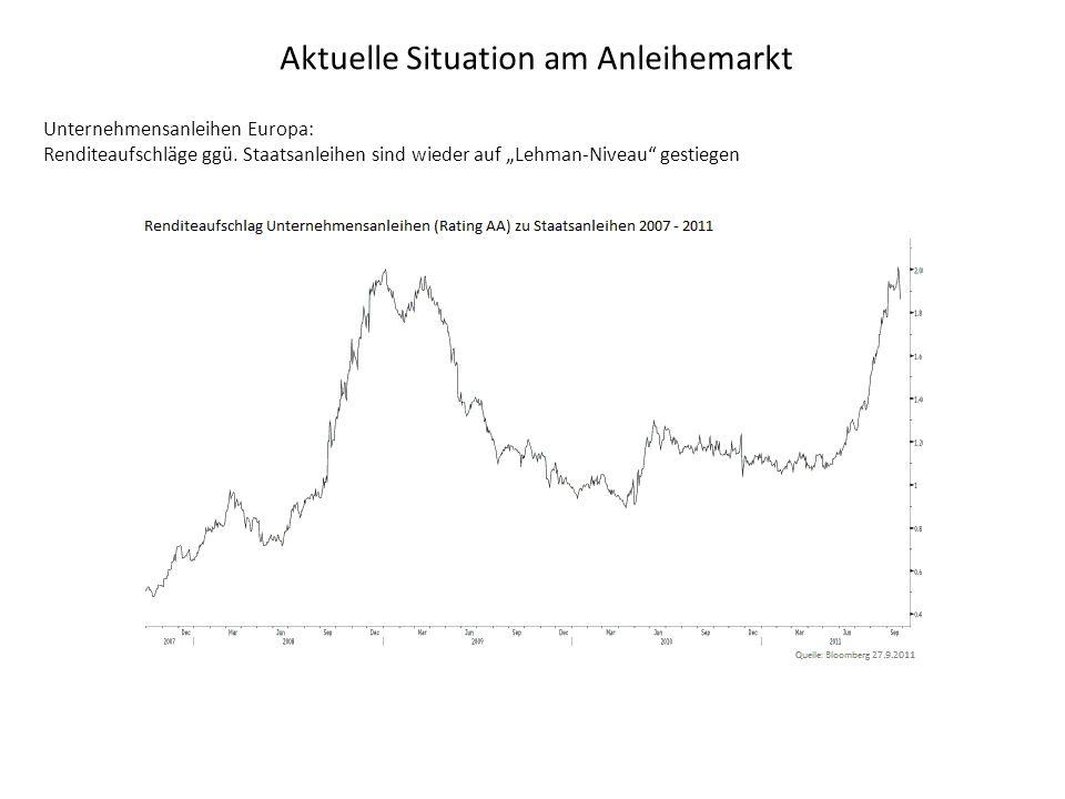 Aktuelle Situation am Anleihemarkt Unternehmensanleihen Europa: Renditeaufschläge ggü.