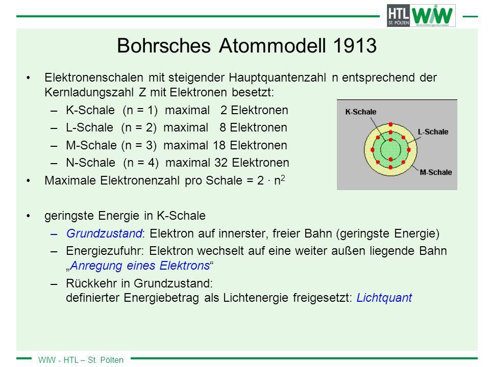 WIW - HTL – St. Pölten Bohrsches Atommodell 1913 Elektronenschalen mit steigender Hauptquantenzahl n entsprechend der Kernladungszahl Z mit Elektronen