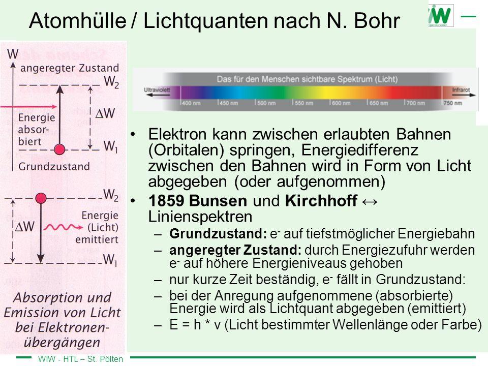 WIW - HTL – St. Pölten Atomhülle / Lichtquanten nach N. Bohr Elektron kann zwischen erlaubten Bahnen (Orbitalen) springen, Energiedifferenz zwischen d
