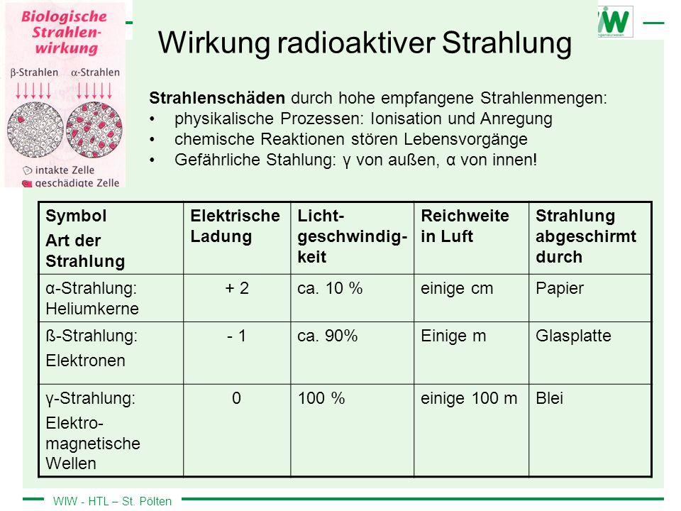 WIW - HTL – St. Pölten Wirkung radioaktiver Strahlung Symbol Art der Strahlung Elektrische Ladung Licht- geschwindig- keit Reichweite in Luft Strahlun
