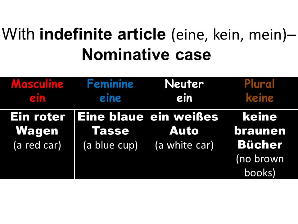 With indefinite article (eine, kein, mein) – Nominative case Masculine ein Feminine eine Neuter ein Plural keine Ein roter Wagen (a red car) Eine blaue Tasse (a blue cup) ein weißes Auto (a white car) keine braunen Bücher (no brown books)