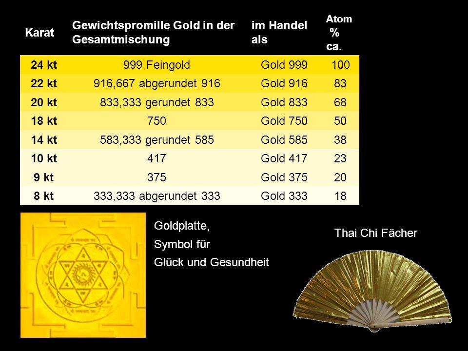 Karat Gewichtspromille Gold in der Gesamtmischung im Handel als Atom % ca.
